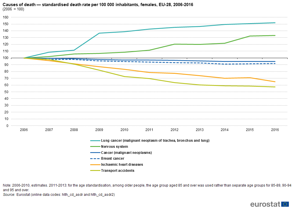 Archive:Regioninė švietimo ir mokymo statistika - Statistics Explained