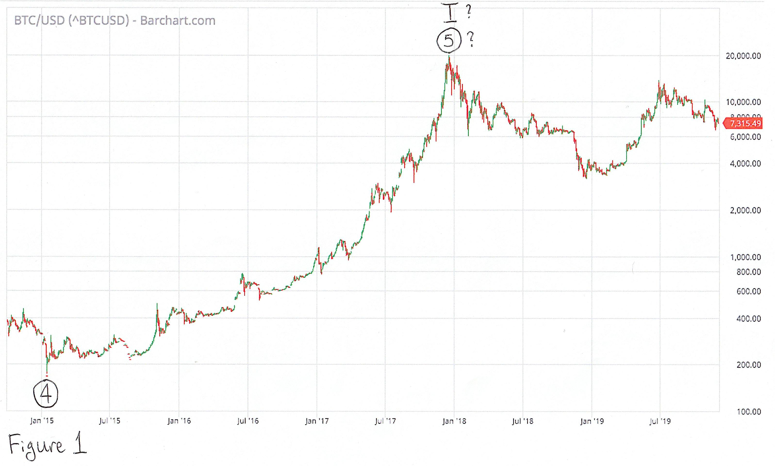 bitcoin normos diagramos istorija