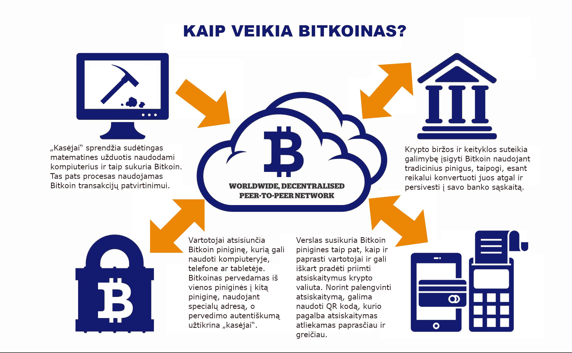 bitkoinas tiesiai į piniginę