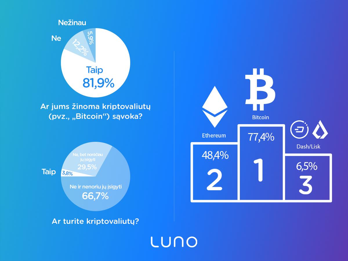 5 populiariausios kriptovaliutų biržos. Bitcoin ir kriptovaliutų keityklos. Kur nusipirkti ir