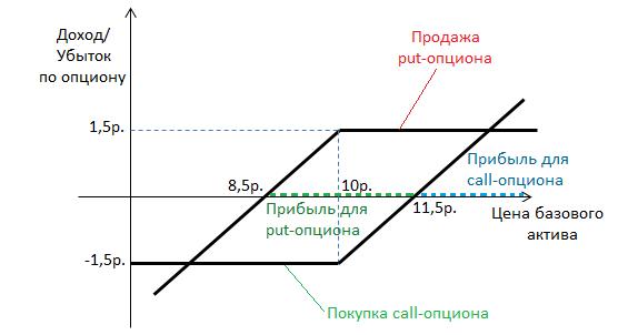 Dvejetainiai variantai fraktalinės strategijos