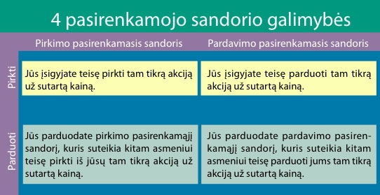 Parduoti pasirinkimą iš pinigų Kas yra Pasirinkimo Sandoris (opcionas)? | lgpf.lt žodynas