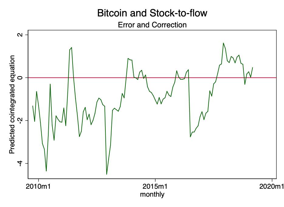 bitcoin prekybos diagramos