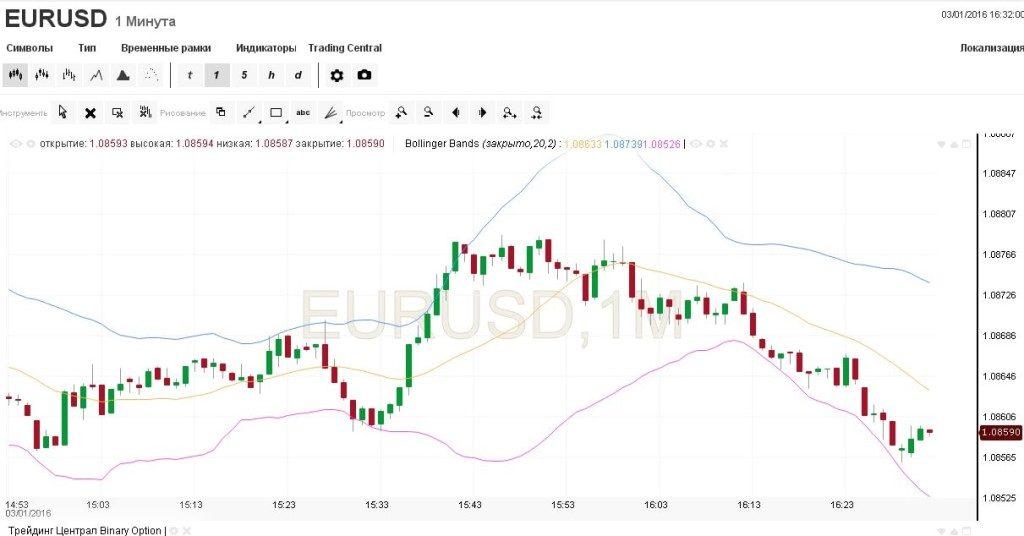dvejetainės parinktys zlotys prekybos sidabro strategijomis