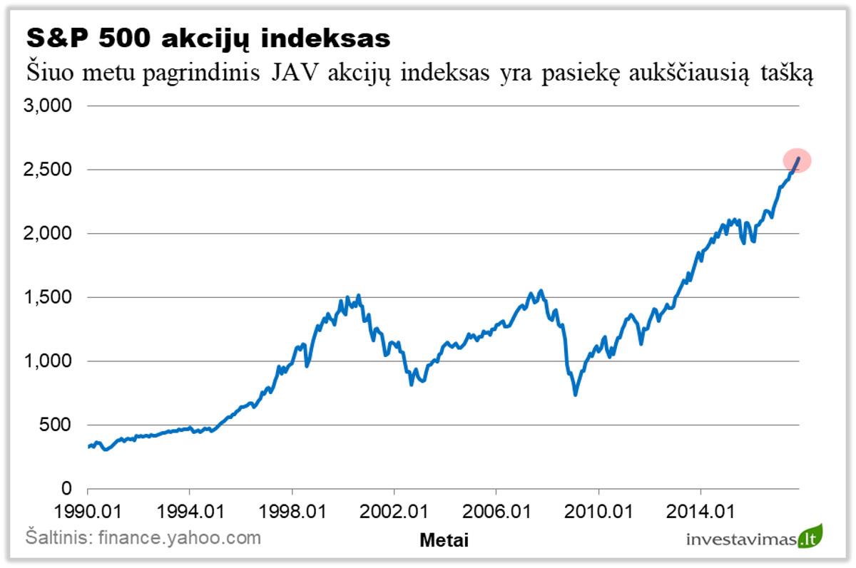 akcijų indeksų pasirinkimas yra