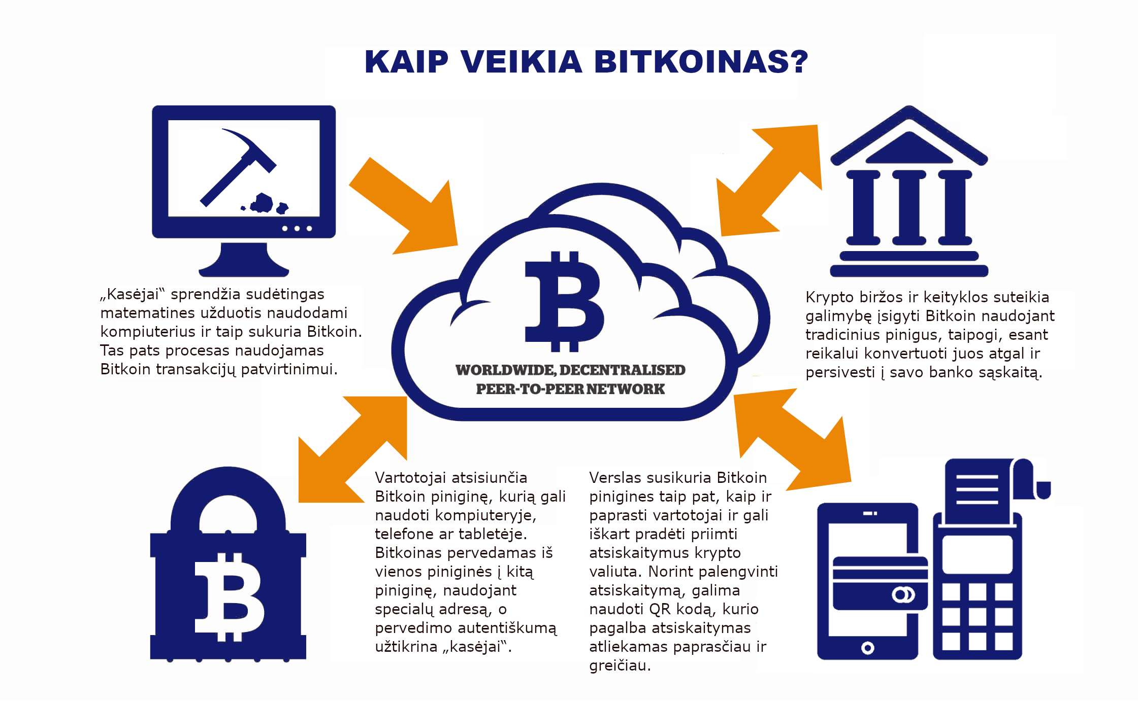 kaip praneti savo bankui kad prekiauju bitkoinais prekyba turi pasirinkimo galimybių