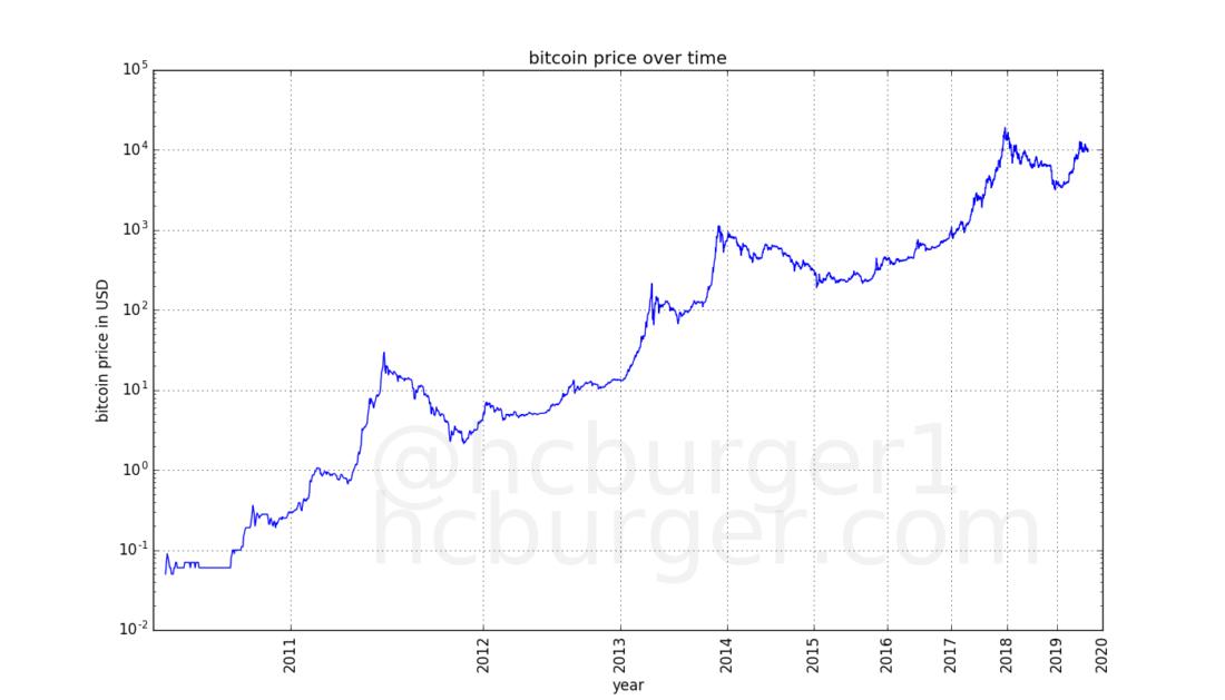bitkoinų diagramos prognozė
