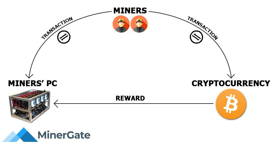 Bitcoin hashrate Yutrader brokerio atsiliepimai