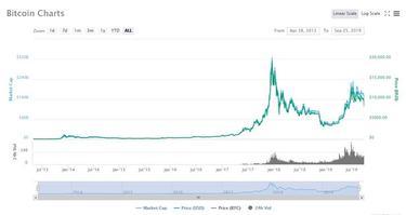 Noriu nusipirkti bitkoino opcionų prekybos strategijos vaizdo įrašas