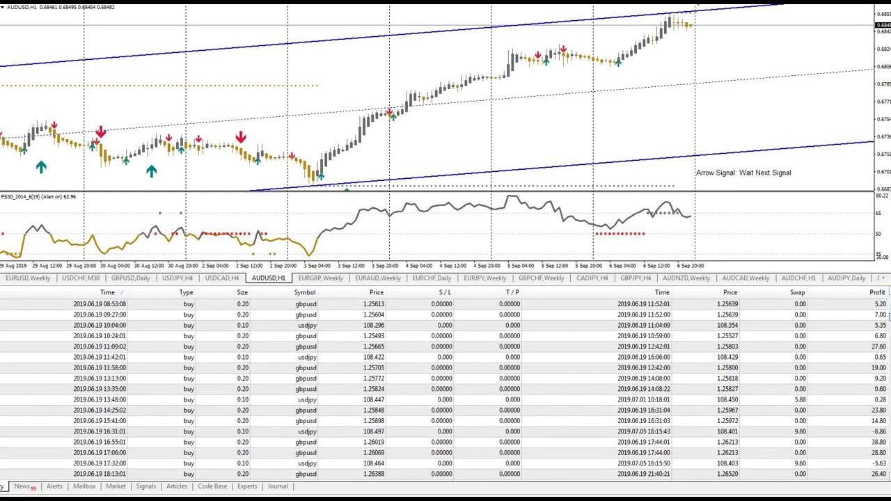 spx prekybos signalai