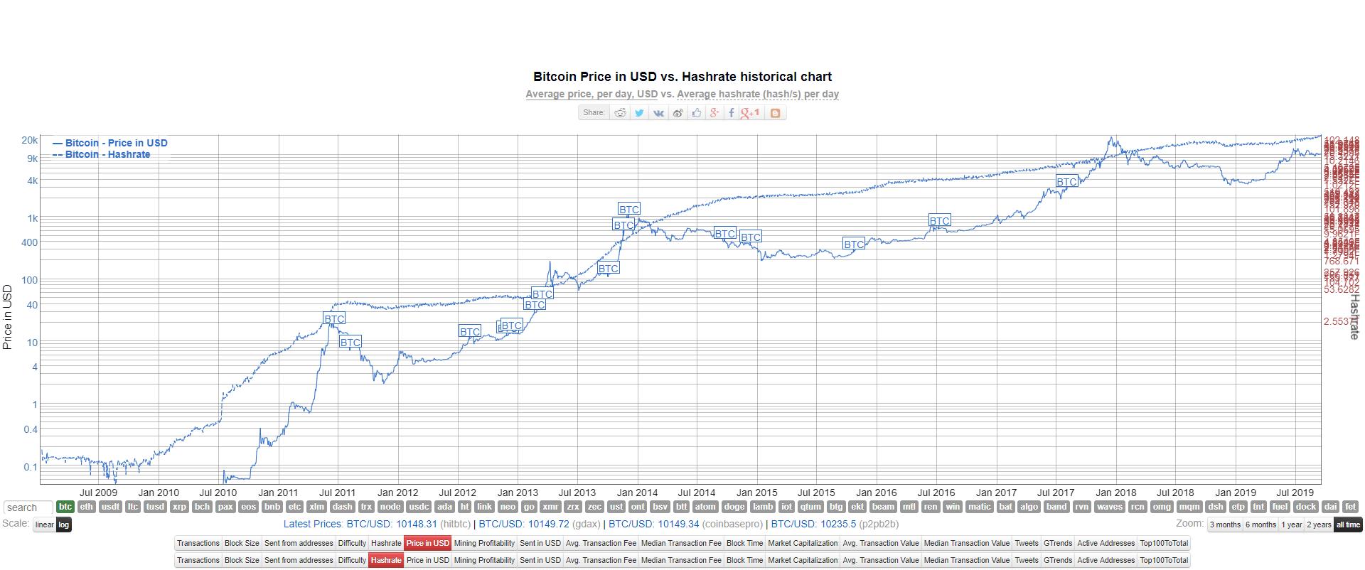 bitcoin kasybos sąnaudų diagrama)